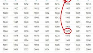 Ontdek de oude Chinese horoscoop: het jaar van je geboorte definieert je karakte